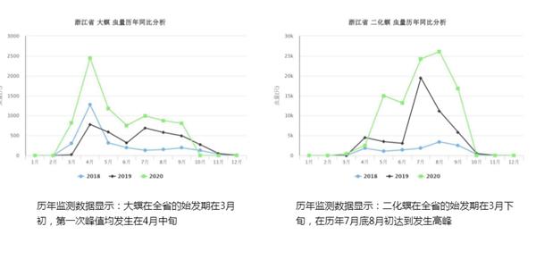 浙江省二化螟监测数据对比
